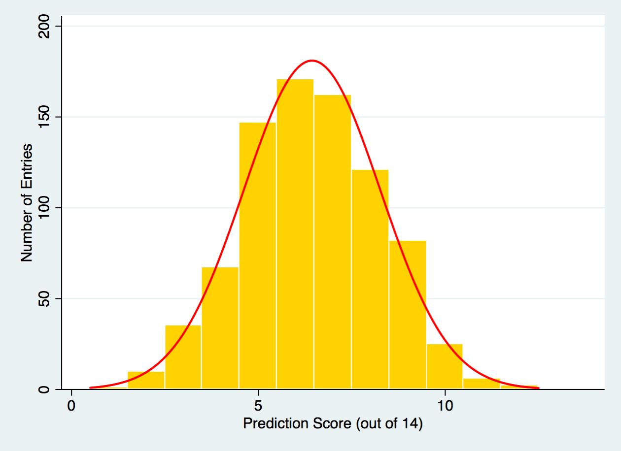 Globes Contest - Score Distribution