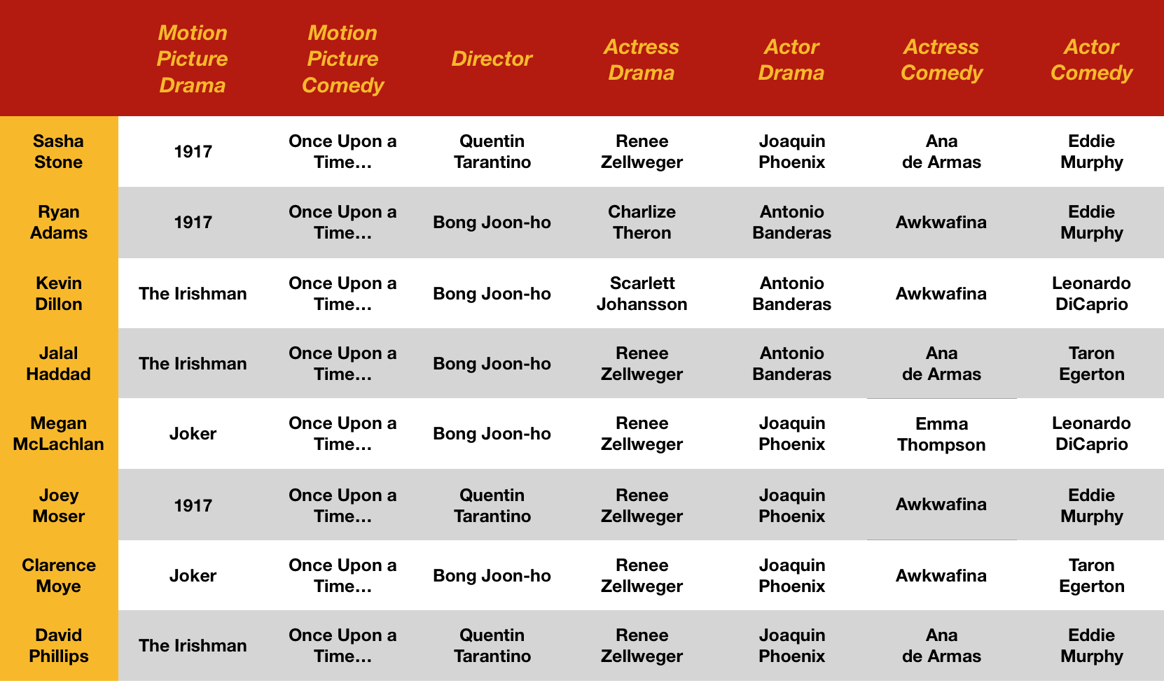 This is a picture of Comprehensive Oscars 2020 Ballot Printable